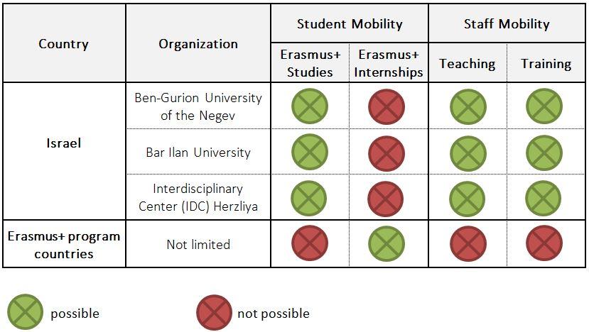 Erasmus at Lauder Business School